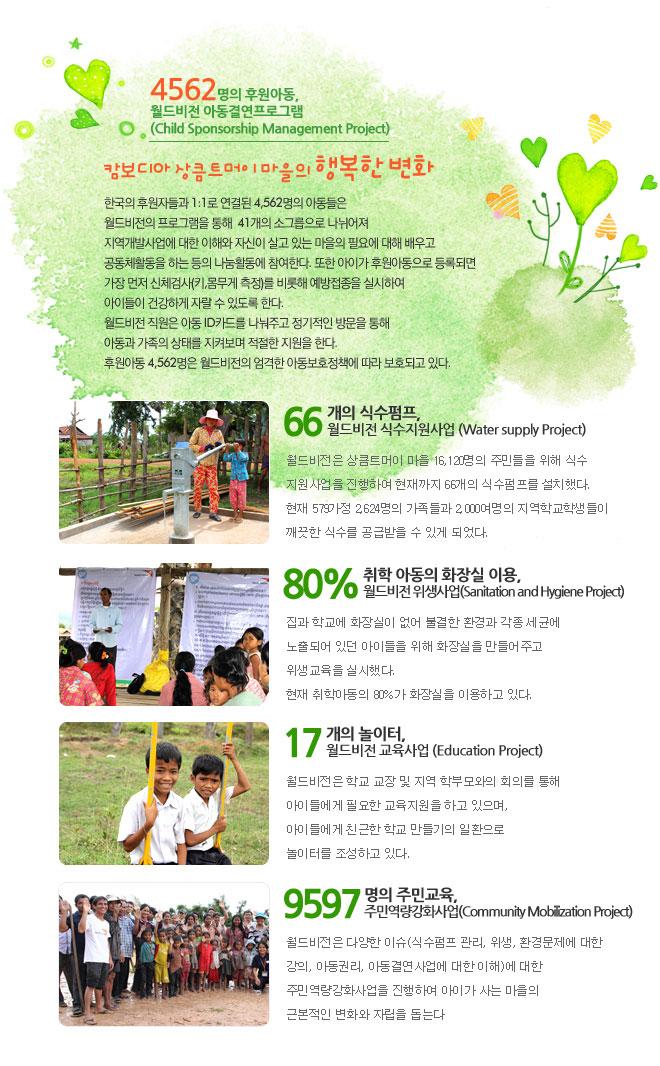 4562명의 후원아동, 월드비전 아동결연프로그램 (Child Sponsorship Management Project)<br /> 캄보디아 상큼트머이 마을의 행복한 변화<br /> 한국의 후원자들과 1:1로 연결된 4,562명의 아동들은 월드비전의 프로그램을 통해  41개의 소그릅으로 나뉘어져 지역개발사업에 대한 이해와 자신이 살고 있는 마을의 필요에 대해 배우고 공동체활동을 하는 등의 나눔활동에 참여한다.  또한 아이가 후원아동으로 등록되면 가장 먼저 신체검사(키,몸무게 측정)를 비롯해 예방접종을 실시하여 아이들이 건강하게 자랄 수 있도록 한다. 월드비전 직원은 아동 ID카드를 나눠주고 정기적인 방문을 통해 아동과 가족의 상태를 지켜보며 적절한 지원을 한다. 후원아동 4,562명은 월드비전의 엄격한 아동보호정책에 따라 보호되고 있다.