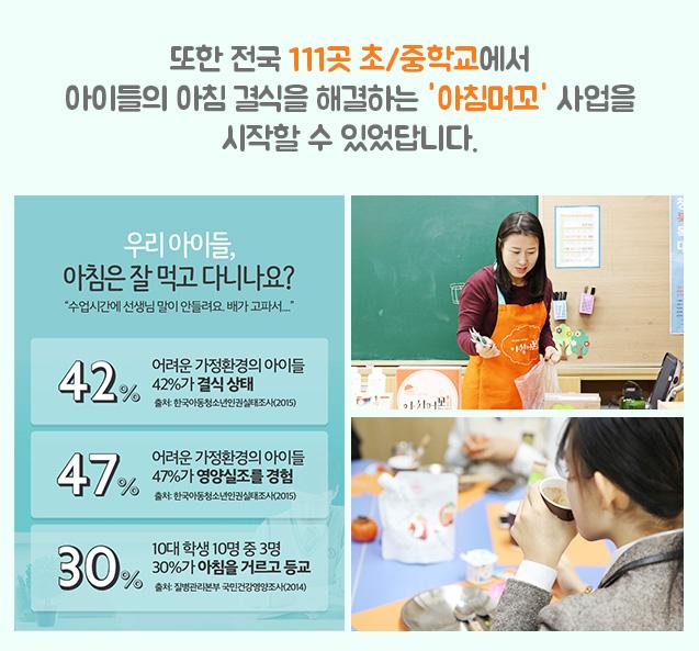 또한 전국 111곳 초 중학교에서 아이들의 아침 결식을 해결하는 아침머꼬 사업을 시작할 수 있었답니다. 어려운 가정환경의 아이들 42%가 결식 상태. 어려운 가정환경의 아이들 47%가 영양 실조를 경험, 10대 학ㄹ생 10명 중 3명이 아침을 거르고 등교.
