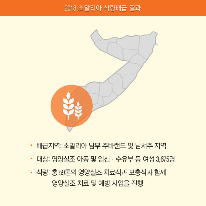 2018 소말리아 식량배급 결과 배급지역 : 소말라이 남부 주바랜드 및 남서주 지역. 대상 : 영양실조 아동 및 임신, 수유부 등 여성 3,675명. 식량 : 총 59톤의 영양실조 치료식, 보충식과 함께 영양실조 치료 및 예방사업을 진행.