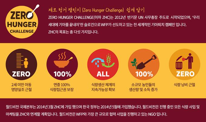 제목 : 제로 헝거 챌린지 (Zero Hunger Challenge) 쉽게 알기 ZERO HUNGER CHALLENGE(이하 ZHC)는 2012년 반기문 UN 사무총장 주도로 시작되었으며, '우리 세대에 기아를 끝내자'란 슬로건으로 WFP가 선도하고 있는 전 세계적인 기아퇴치 캠페인 입니다. ZHC의 목표는 다섯 가지 : ① 2세 미만 아동 영양실조 근절 ② 연중 100% 식량접근권 보장 ③ 식량생산 체계의 지속가능성 확보 ④ 소규모 농민들의 생산량 및 소득 증가 ⑤ 식량 낭비 근절  월드비전 국제본부는 2014년 3월 ZHC에 가입 했으며 한국 정부는 2014년 5월에 가입했습니다. 월드비전은 진행 중인 모든 식량 사업 및 마케팅을 ZHC와 연계할 계획입니다. 월드비전은 WFP와 가장 큰 규모로 협력 사업을 진행하고 있는 NGO 입니다.