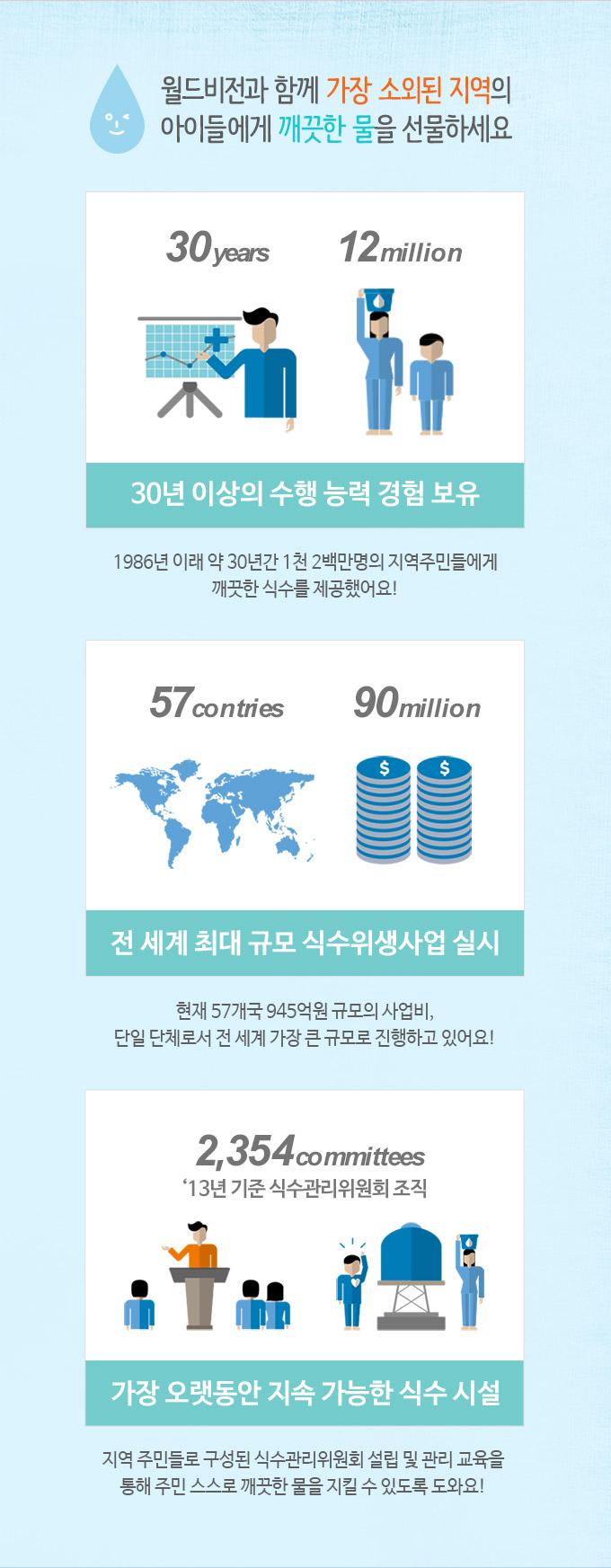 월드비전과 함께 가장 소외된 지역의 아이들에게 깨끗한 물을 선물하세요
