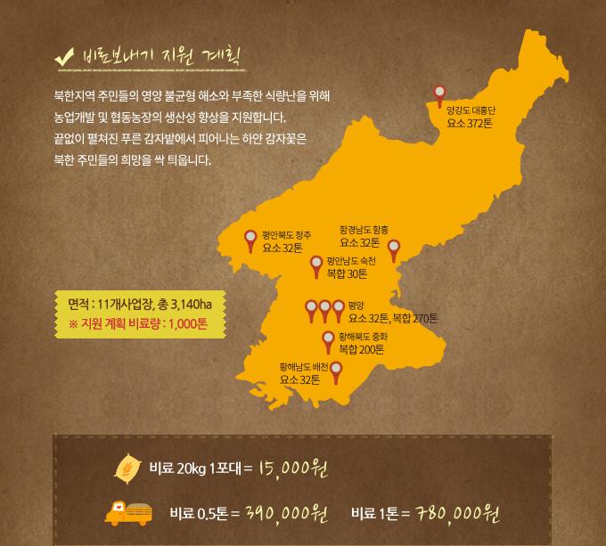 비료 보내기 지원 계획: 북한지역 주민들의 영양 불균형 해소와 부족한 식량난을 위해 농업개발 및 협동농장의 생산성 향상을 지원합니다. 끝없이 펼쳐진 푸른 감자밭에서 피어나는 하얀 감자꽃은 북한 주민들의 희망을 싹 틔웁니다. (11개사업장, 총 3,140ha, 1000톤) 비료 20kg 1포대 15000원, 비료 0.5 톤 390000원, 비료 1톤 780000원