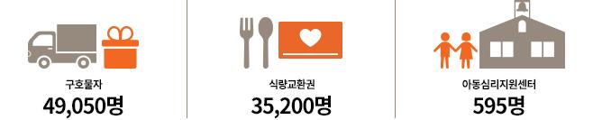 구호물자 49,050명 / 식량교환권 35,200명 / 아동심리지원센터 595명