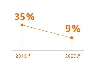 2016년 35% 2020년 9%