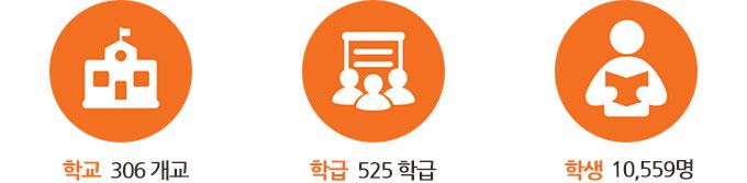 306개교, 525학급, 학생 10,559명 참여